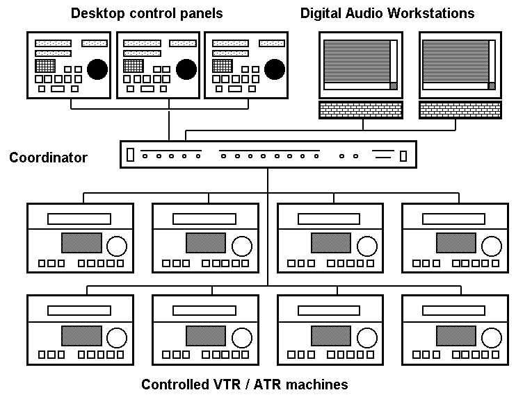 Drawing of Digital Audio Workstation configuration